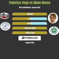 Federico Vega vs Glenn Neven h2h player stats