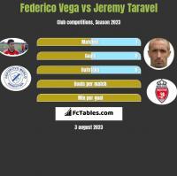 Federico Vega vs Jeremy Taravel h2h player stats