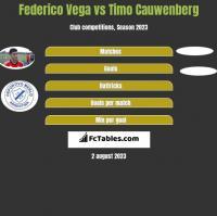 Federico Vega vs Timo Cauwenberg h2h player stats