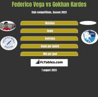 Federico Vega vs Gokhan Kardes h2h player stats