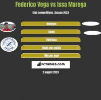 Federico Vega vs Issa Marega h2h player stats