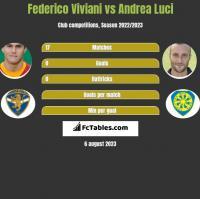Federico Viviani vs Andrea Luci h2h player stats