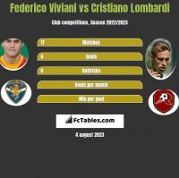 Federico Viviani vs Cristiano Lombardi h2h player stats