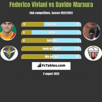 Federico Viviani vs Davide Marsura h2h player stats