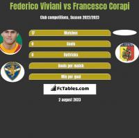 Federico Viviani vs Francesco Corapi h2h player stats