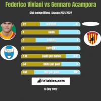 Federico Viviani vs Gennaro Acampora h2h player stats