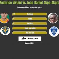 Federico Viviani vs Jean-Daniel Akpa-Akpro h2h player stats