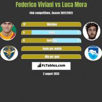 Federico Viviani vs Luca Mora h2h player stats