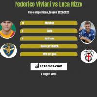 Federico Viviani vs Luca Rizzo h2h player stats