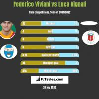 Federico Viviani vs Luca Vignali h2h player stats