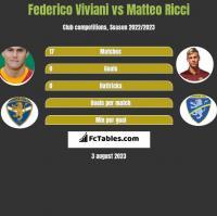 Federico Viviani vs Matteo Ricci h2h player stats