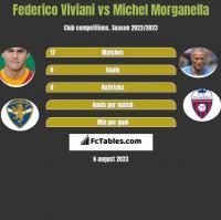 Federico Viviani vs Michel Morganella h2h player stats
