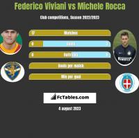 Federico Viviani vs Michele Rocca h2h player stats