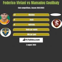 Federico Viviani vs Mamadou Coulibaly h2h player stats