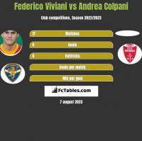 Federico Viviani vs Andrea Colpani h2h player stats