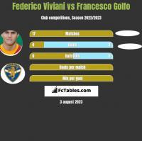 Federico Viviani vs Francesco Golfo h2h player stats