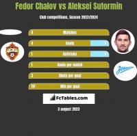 Fedor Chalov vs Aleksei Sutormin h2h player stats