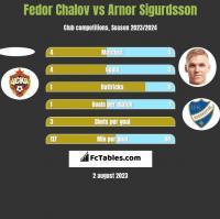 Fedor Chalov vs Arnor Sigurdsson h2h player stats