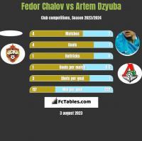 Fedor Chalov vs Artem Dzyuba h2h player stats