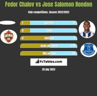 Fedor Chalov vs Jose Salomon Rondon h2h player stats