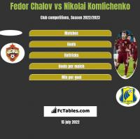 Fedor Chalov vs Nikolai Komlichenko h2h player stats