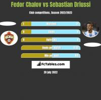 Fedor Chalov vs Sebastian Driussi h2h player stats