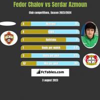 Fedor Chalov vs Serdar Azmoun h2h player stats
