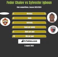 Fedor Chalov vs Sylvester Igboun h2h player stats