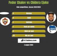 Fedor Chalov vs Chidera Ejuke h2h player stats