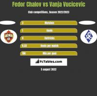 Fedor Chalov vs Vanja Vucicevic h2h player stats