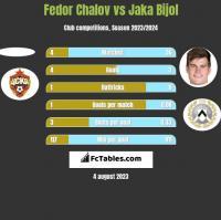 Fedor Chalov vs Jaka Bijol h2h player stats