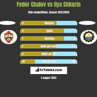 Fedor Chalov vs Ilya Shkurin h2h player stats
