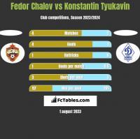 Fedor Chalov vs Konstantin Tyukavin h2h player stats
