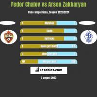 Fedor Chalov vs Arsen Zakharyan h2h player stats
