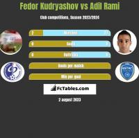 Fedor Kudryashov vs Adil Rami h2h player stats