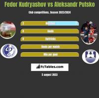Fedor Kudryashov vs Aleksandr Putsko h2h player stats