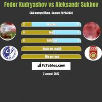Fedor Kudryashov vs Aleksandr Sukhov h2h player stats
