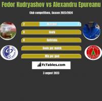 Fedor Kudryashov vs Alexandru Epureanu h2h player stats