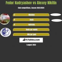 Fedor Kudryashov vs Alexey Nikitin h2h player stats
