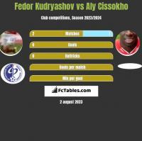 Fedor Kudryashov vs Aly Cissokho h2h player stats