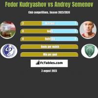 Fedor Kudryashov vs Andrey Semenov h2h player stats