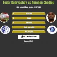 Fedor Kudryashov vs Aurelien Chedjou h2h player stats