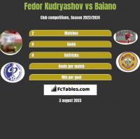 Fedor Kudryashov vs Baiano h2h player stats