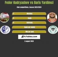 Fedor Kudryashov vs Baris Yardimci h2h player stats