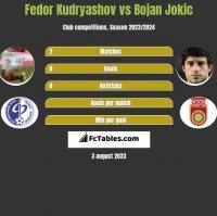 Fedor Kudryashov vs Bojan Jokic h2h player stats
