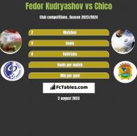 Fedor Kudryashov vs Chico h2h player stats