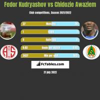 Fedor Kudryashov vs Chidozie Awaziem h2h player stats