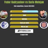 Fedor Kudryashov vs Dario Melnjak h2h player stats