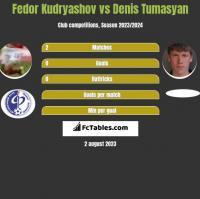 Fedor Kudryashov vs Denis Tumasyan h2h player stats