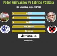 Fedor Kudryashov vs Fabrice N'Sakala h2h player stats